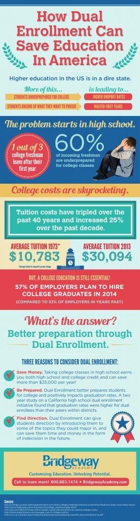 Bridgeway-homeschool-academy-dual-enrollment-infographic